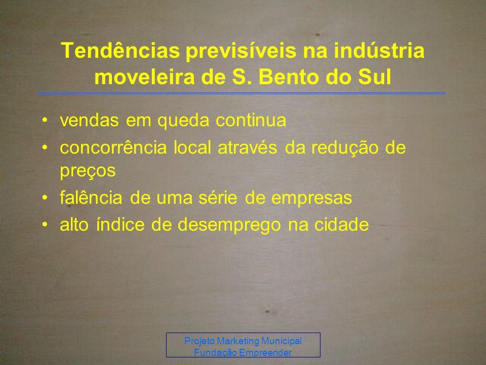 Projeto Marketing Municipal Fundação Empreender Tendências previsíveis na indústria moveleira de S.