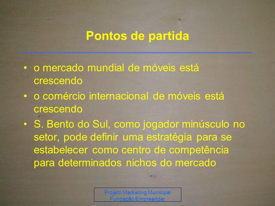 Projeto Marketing Municipal Fundação Empreender Pontos de partida o mercado mundial de móveis está crescendo o comércio internacional de móveis está crescendo S.