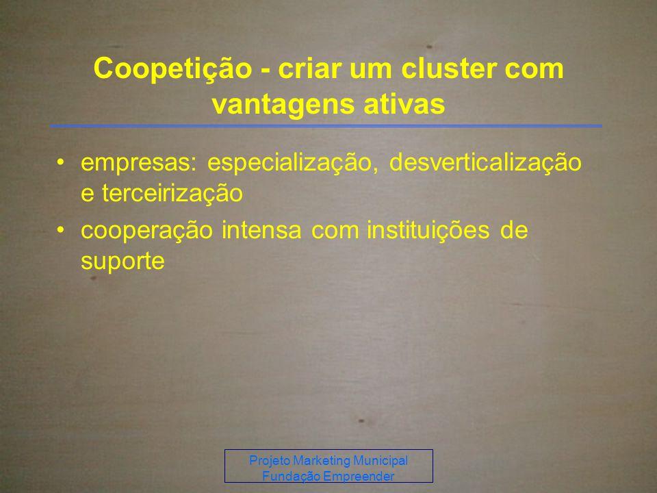 Projeto Marketing Municipal Fundação Empreender Coopetição - criar um cluster com vantagens ativas empresas: especialização, desverticalização e terceirização cooperação intensa com instituições de suporte