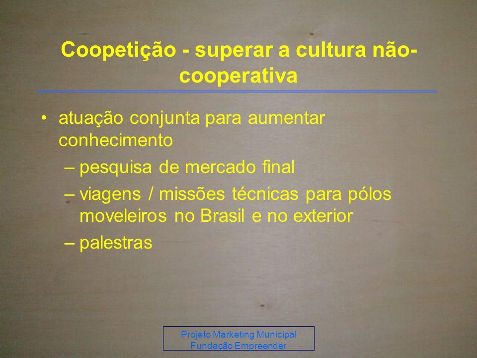 Projeto Marketing Municipal Fundação Empreender Coopetição - superar a cultura não- cooperativa atuação conjunta para aumentar conhecimento –pesquisa de mercado final –viagens / missões técnicas para pólos moveleiros no Brasil e no exterior –palestras