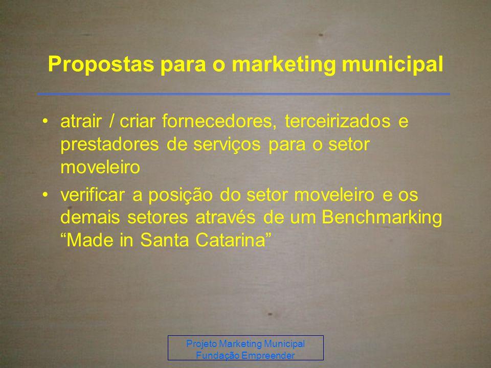 Projeto Marketing Municipal Fundação Empreender Propostas para o marketing municipal atrair / criar fornecedores, terceirizados e prestadores de serviços para o setor moveleiro verificar a posição do setor moveleiro e os demais setores através de um Benchmarking Made in Santa Catarina