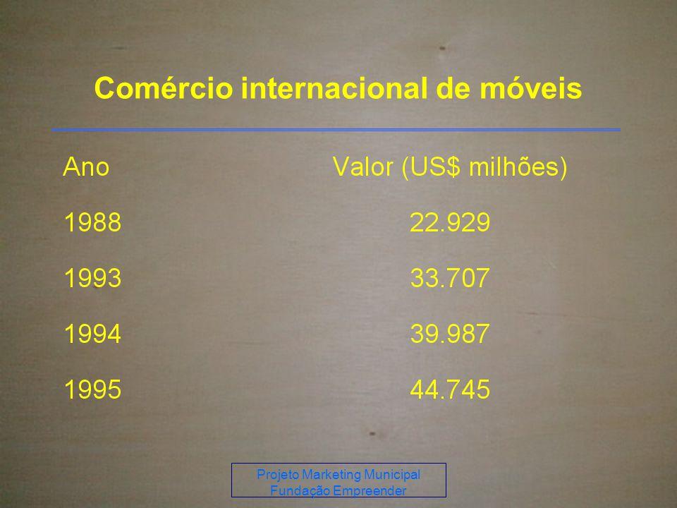 Projeto Marketing Municipal Fundação Empreender Comércio internacional de móveis