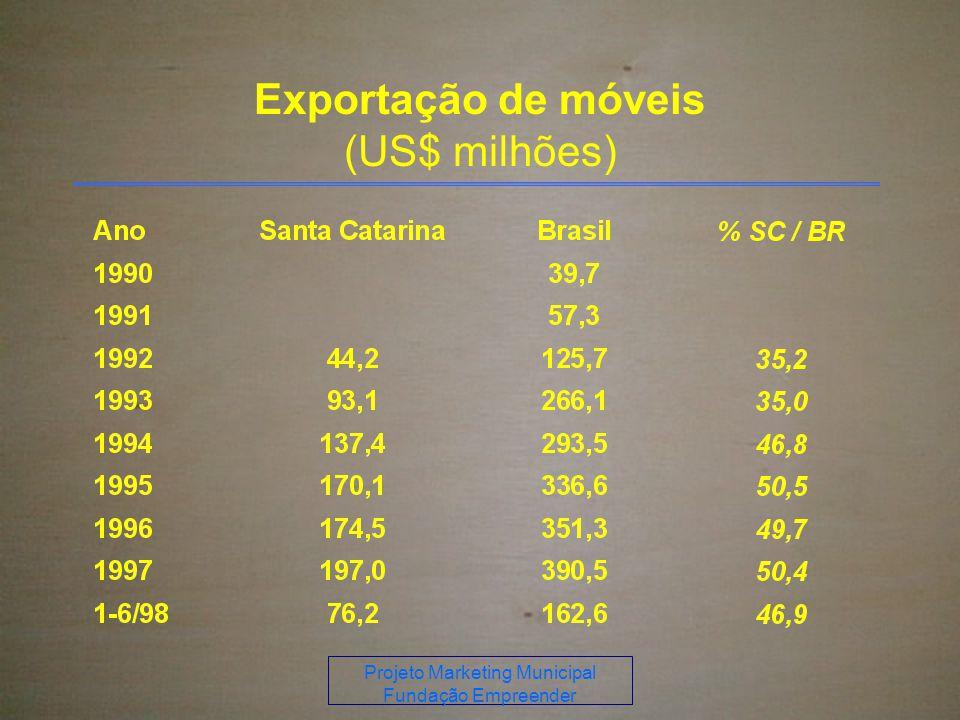 Projeto Marketing Municipal Fundação Empreender Exportação de móveis (US$ milhões)
