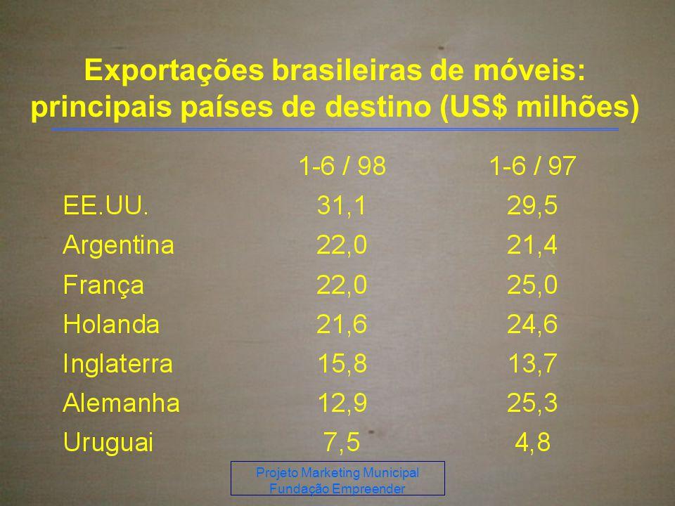 Projeto Marketing Municipal Fundação Empreender Exportações brasileiras de móveis: principais países de destino (US$ milhões)