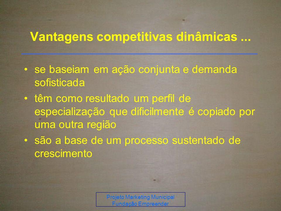 Projeto Marketing Municipal Fundação Empreender Vantagens competitivas dinâmicas...