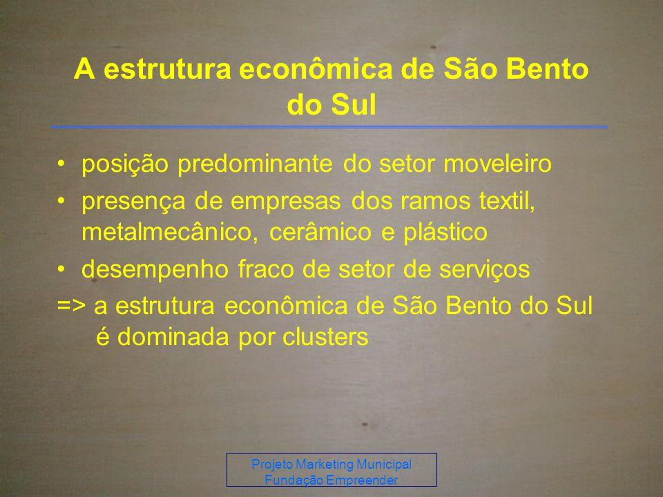 A estrutura econômica de São Bento do Sul posição predominante do setor moveleiro presença de empresas dos ramos textil, metalmecânico, cerâmico e plástico desempenho fraco de setor de serviços => a estrutura econômica de São Bento do Sul é dominada por clusters