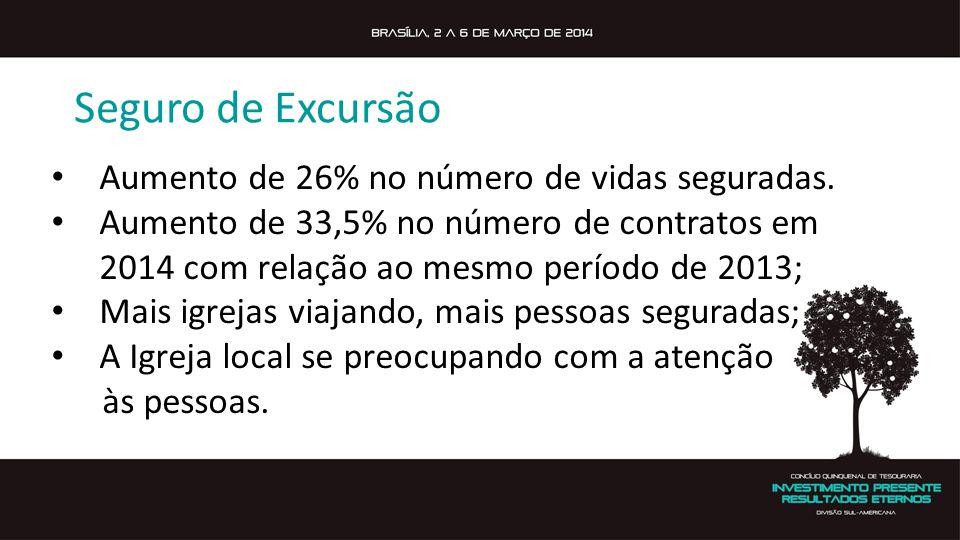 Seguro de Excursão Aumento de 26% no número de vidas seguradas.