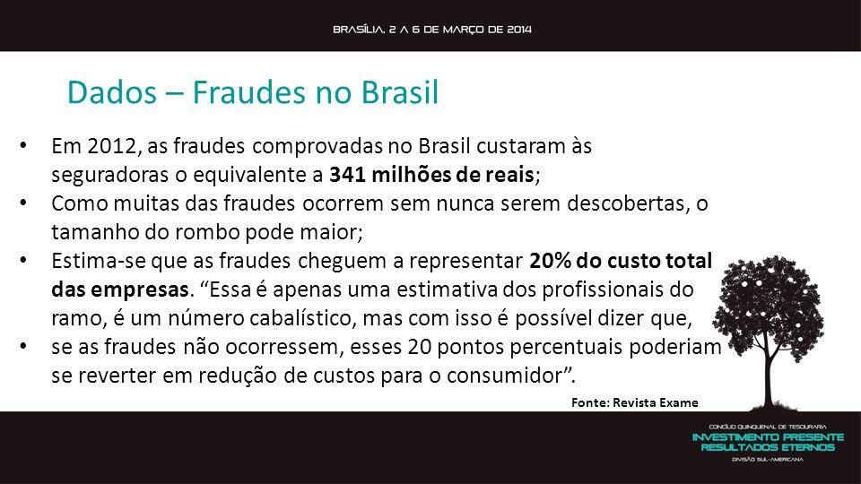 Dados – Fraudes no Brasil Em 2012, as fraudes comprovadas no Brasil custaram às seguradoras o equivalente a 341 milhões de reais; Como muitas das fraudes ocorrem sem nunca serem descobertas, o tamanho do rombo pode maior; Estima-se que as fraudes cheguem a representar 20% do custo total das empresas.