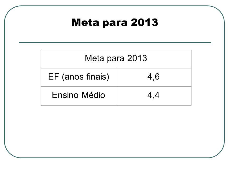 Meta para 2013 EF (anos finais)4,6 Ensino Médio4,4