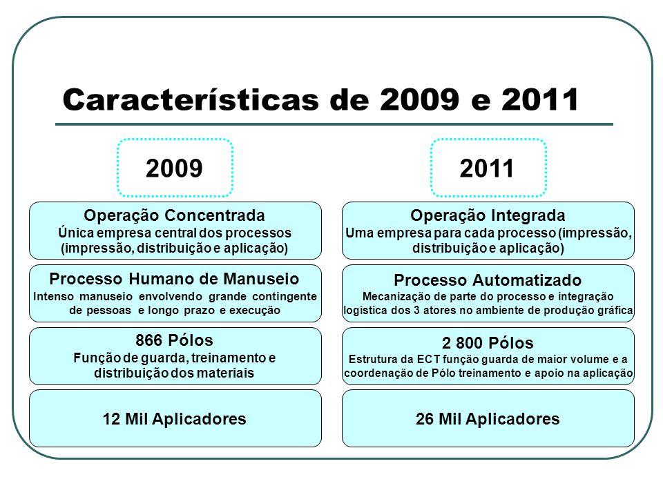 Características de 2009 e 2011 2009 Operação Concentrada Única empresa central dos processos (impressão, distribuição e aplicação) Processo Humano de