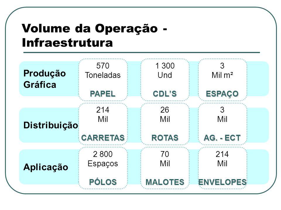 Volume da Operação - Infraestrutura Produção Gráfica Distribuição Aplicação 570 ToneladasPAPEL 1 300 UndCDLS 3 Mil m²ESPAÇO 214 MilCARRETAS 26 MilROTAS 3 Mil AG.