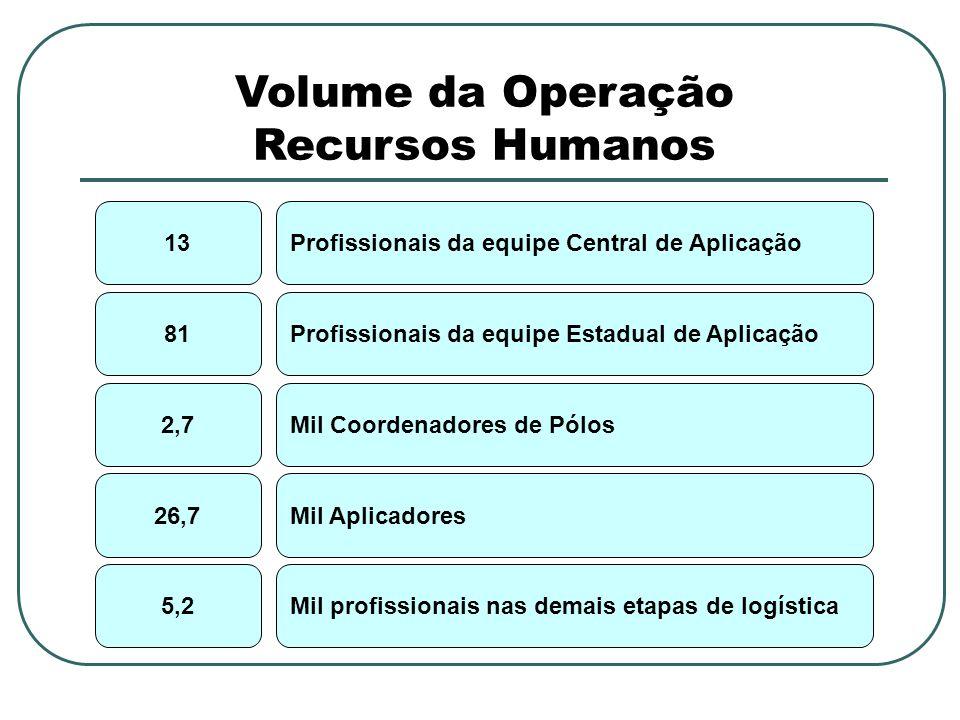 Volume da Operação Recursos Humanos 13Profissionais da equipe Central de Aplicação 81Profissionais da equipe Estadual de Aplicação 2,7Mil Coordenadores de Pólos 26,7Mil Aplicadores 5,2Mil profissionais nas demais etapas de logística