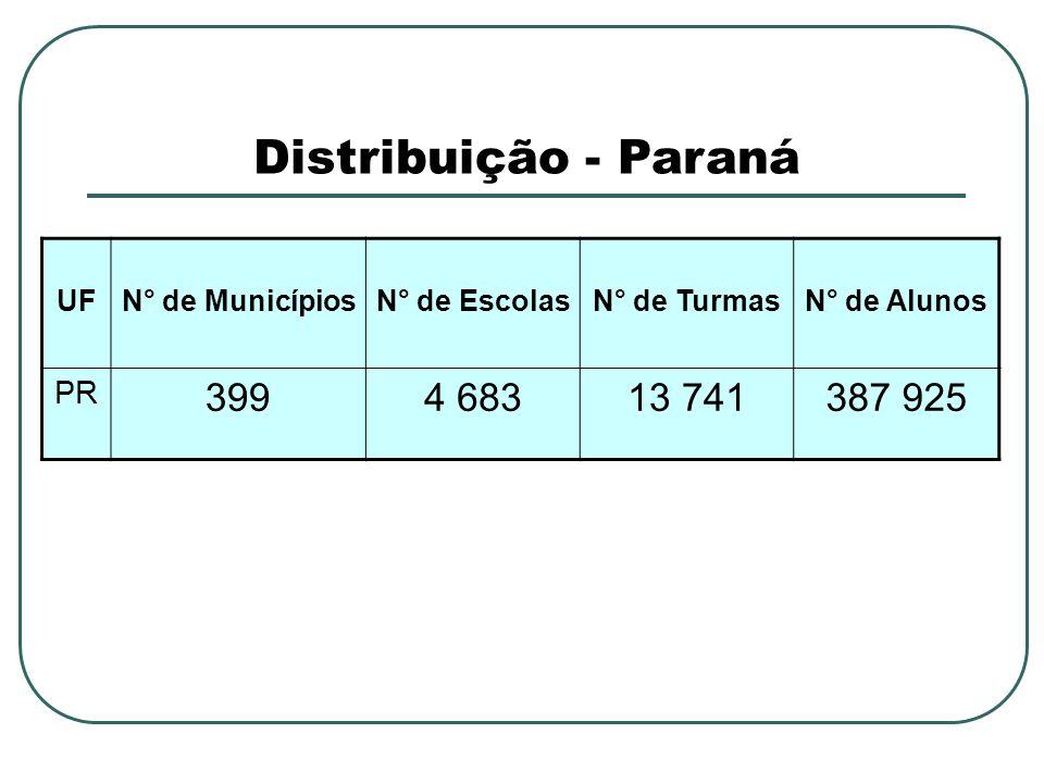 Distribuição - Paraná UFN° de MunicípiosN° de EscolasN° de TurmasN° de Alunos PR 3994 68313 741387 925