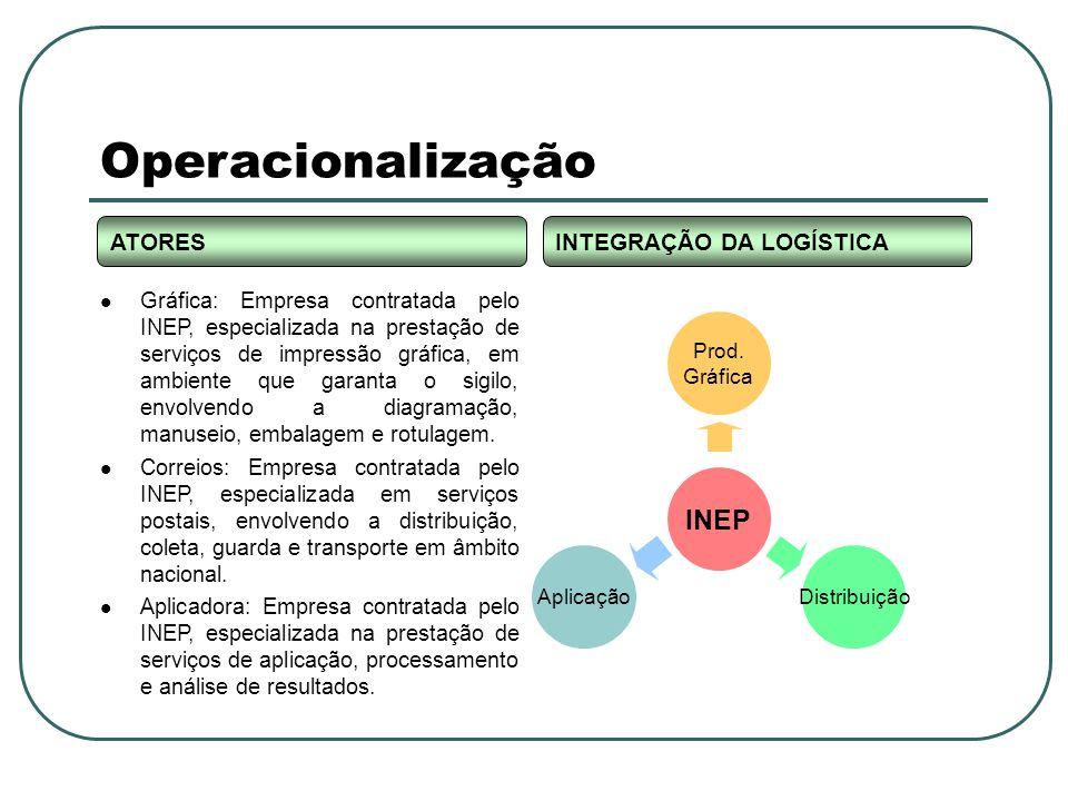 Operacionalização Gráfica: Empresa contratada pelo INEP, especializada na prestação de serviços de impressão gráfica, em ambiente que garanta o sigilo, envolvendo a diagramação, manuseio, embalagem e rotulagem.