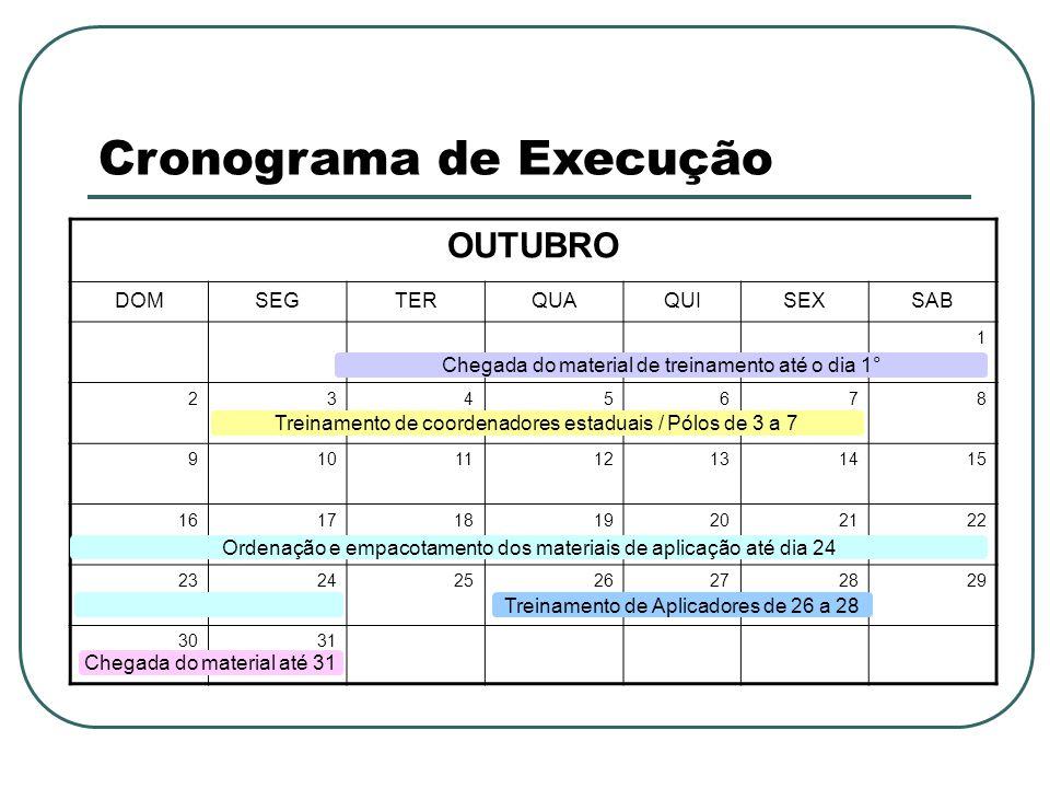 Cronograma de Execução OUTUBRO DOMSEGTERQUAQUISEXSAB 1 2345678 9101112131415 16171819202122 23242526272829 3031 Chegada do material de treinamento até