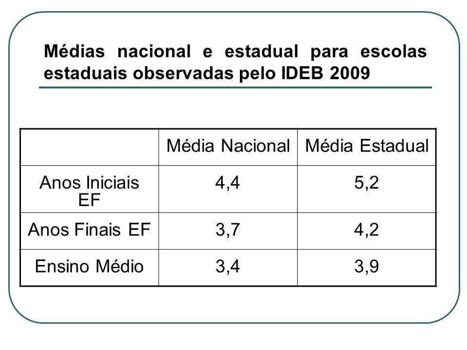 Médias nacional e estadual para escolas estaduais observadas pelo IDEB 2009 Média NacionalMédia Estadual Anos Iniciais EF 4,45,2 Anos Finais EF3,74,2 Ensino Médio3,43,9