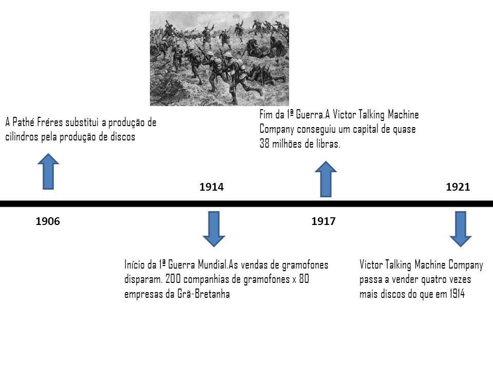 1906 A Pathé Fréres substitui a produção de cilindros pela produção de discos 1914 Início da 1ª Guerra Mundial.As vendas de gramofones disparam. 200 c