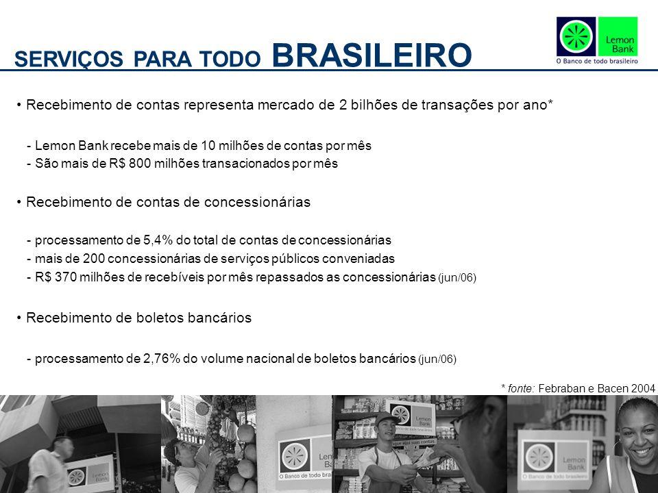 SERVIÇOS PARA TODO BRASILEIRO Recebimento de contas representa mercado de 2 bilhões de transações por ano* - Lemon Bank recebe mais de 10 milhões de contas por mês - São mais de R$ 800 milhões transacionados por mês Recebimento de contas de concessionárias - processamento de 5,4% do total de contas de concessionárias - mais de 200 concessionárias de serviços públicos conveniadas - R$ 370 milhões de recebíveis por mês repassados as concessionárias (jun/06) Recebimento de boletos bancários - processamento de 2,76% do volume nacional de boletos bancários (jun/06) * fonte: Febraban e Bacen 2004