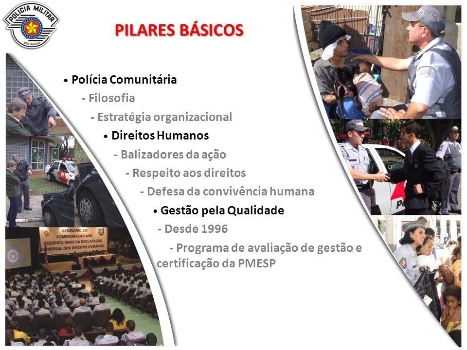 PILARES BÁSICOS Polícia Comunitária - Filosofia - Estratégia organizacional Direitos Humanos - Balizadores da ação - Respeito aos direitos - Defesa da convivência humana Gestão pela Qualidade - Desde 1996 - Programa de avaliação de gestão e certificação da PMESP