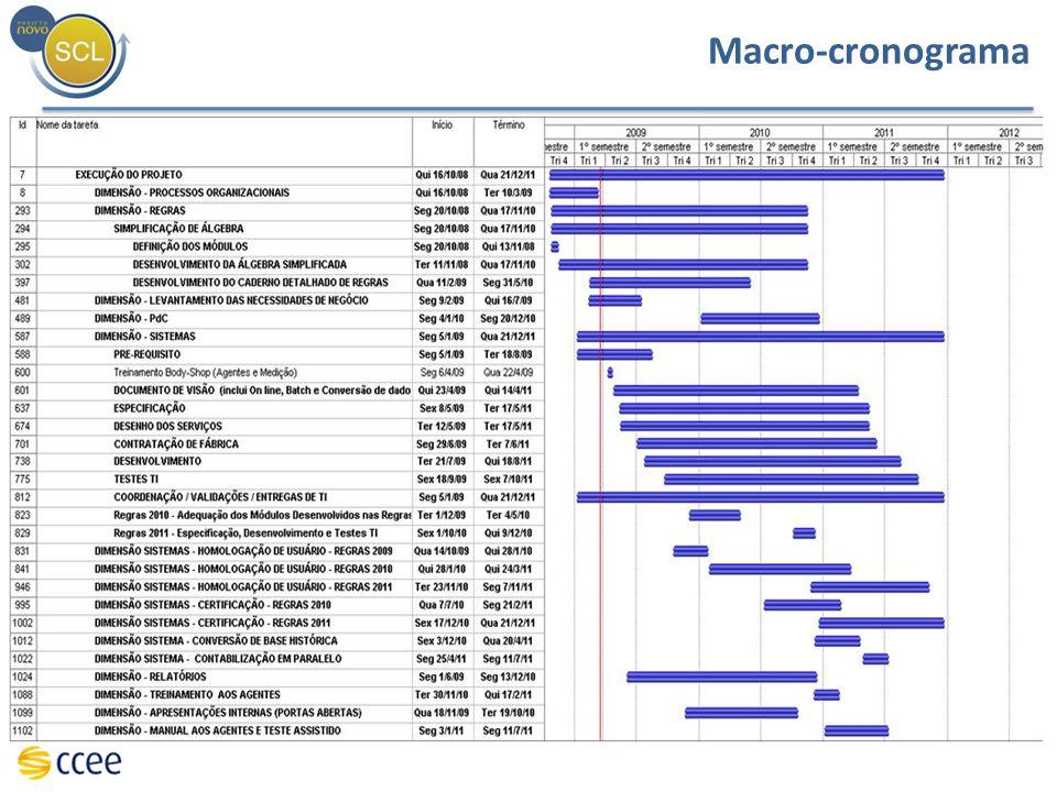 Macro-cronograma