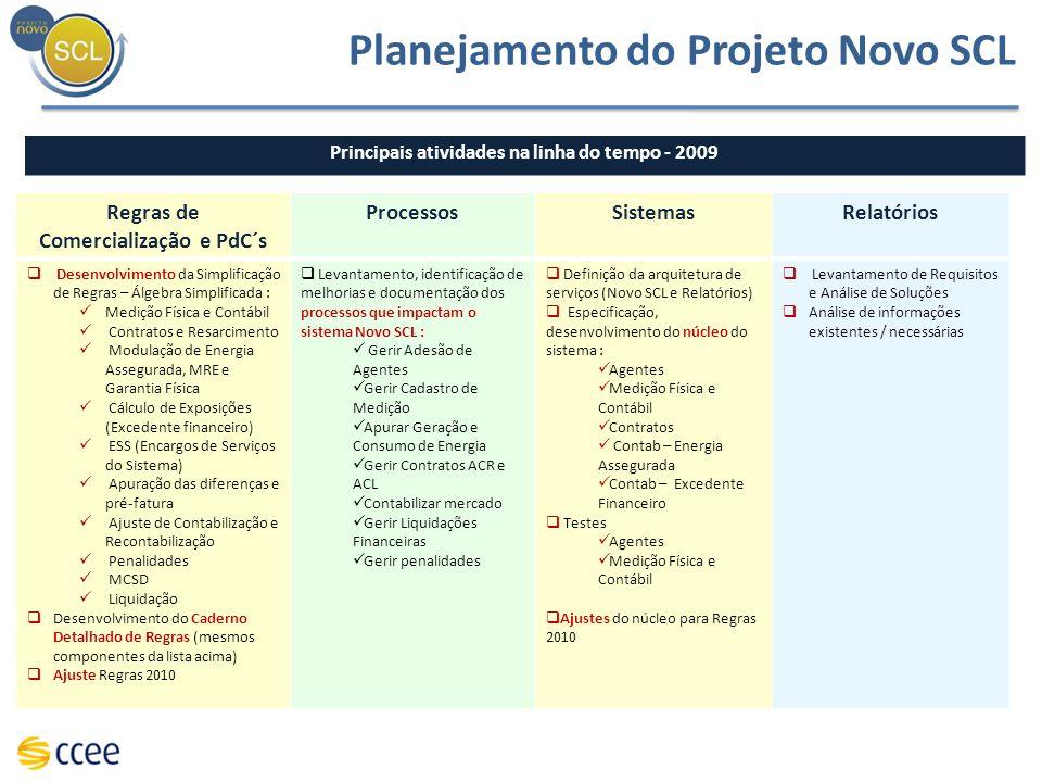 Regras de Comercialização e PdC´s ProcessosSistemasRelatórios Desenvolvimento da Simplificação de Regras – Álgebra Simplificada : Medição Física e Con