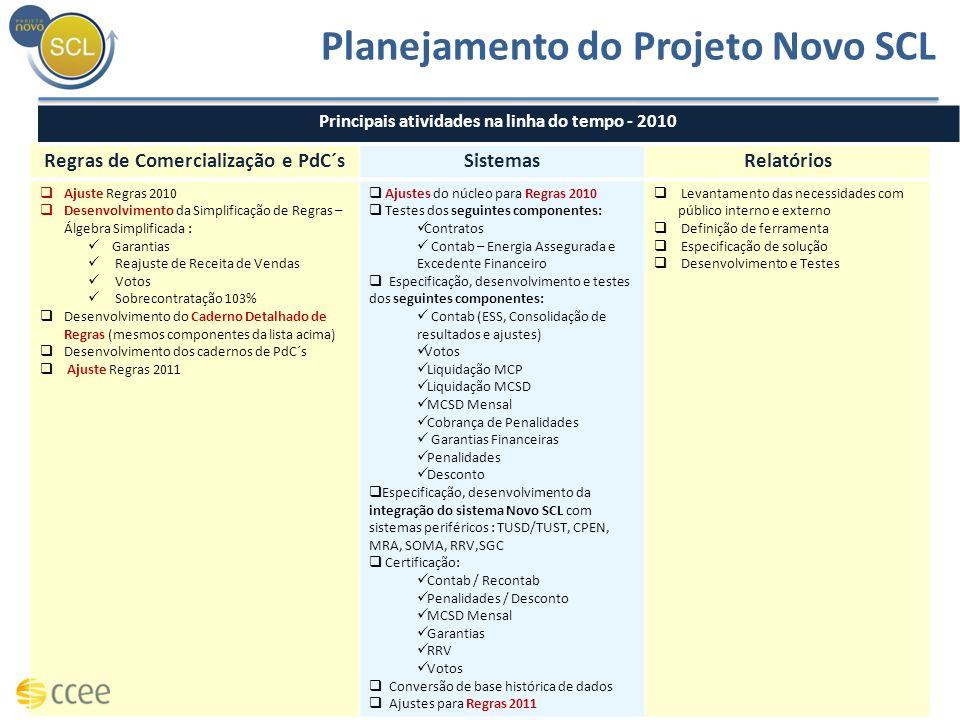 Regras de Comercialização e PdC´sSistemasRelatórios Ajuste Regras 2010 Desenvolvimento da Simplificação de Regras – Álgebra Simplificada : Garantias R