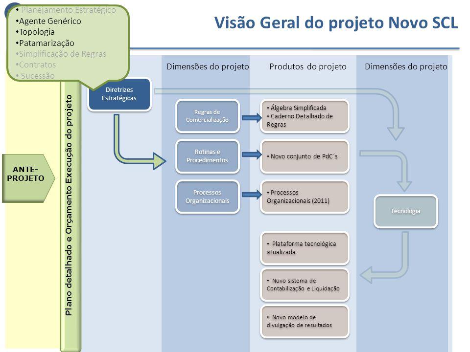 Visão Geral do projeto Novo SCL ANTE- PROJETO Plano detalhado e Orçamento Execução do projeto Diretrizes Estratégicas Álgebra Simplificada Caderno Det