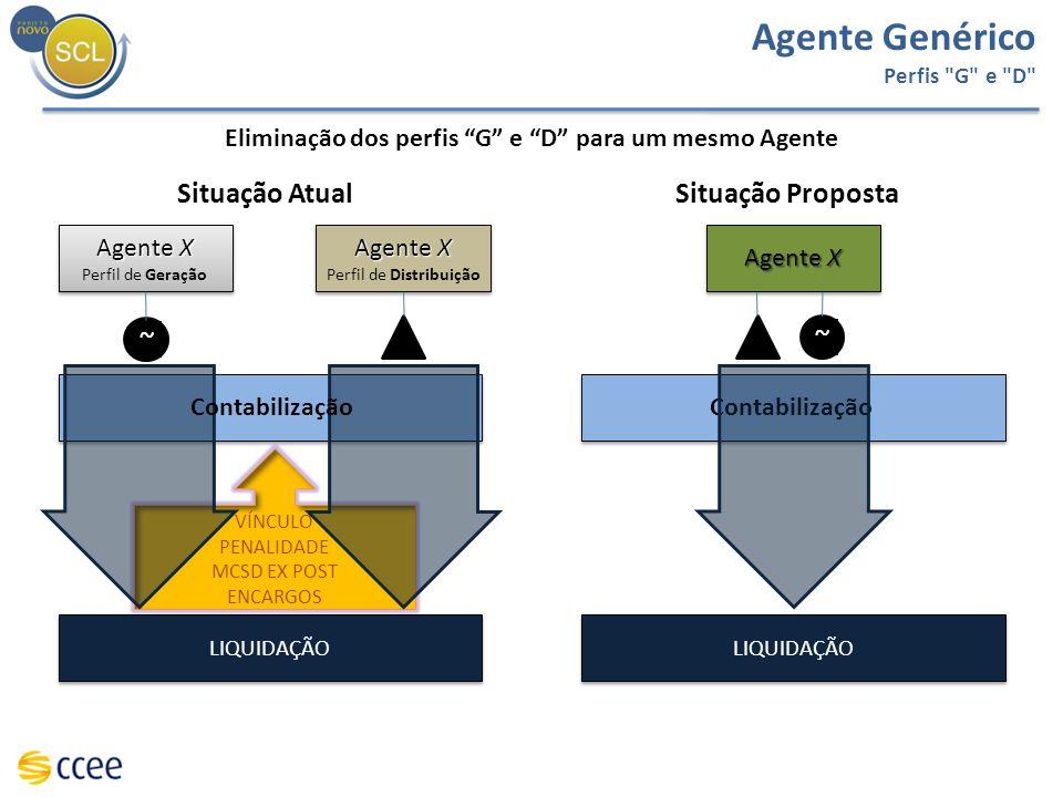 VÍNCULO PENALIDADE MCSD EX POST ENCARGOS Situação Atual Agente X Perfil de Geração Agente X Perfil de Geração Agente X Perfil de Distribuição Agente X