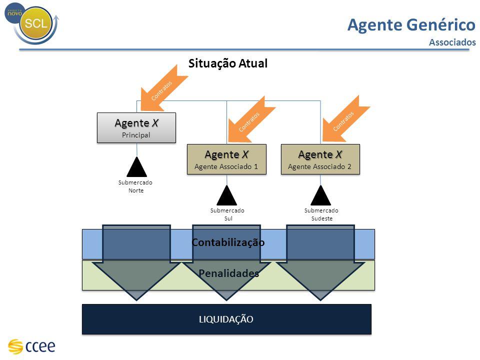 Penalidades Agente Genérico Associados Situação Atual Agente X Principal Agente X Principal Agente X Agente Associado 1 Agente X Agente Associado 1 Su