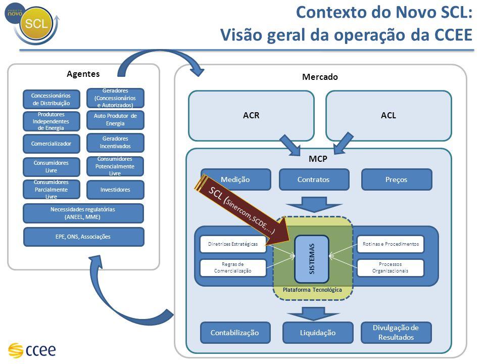 Topologia Ganhos Desenho da topologia em árvore proposta, simplifica a visualização da modelagem dos ativos dos agentes e sua relação com a Rede Básica.
