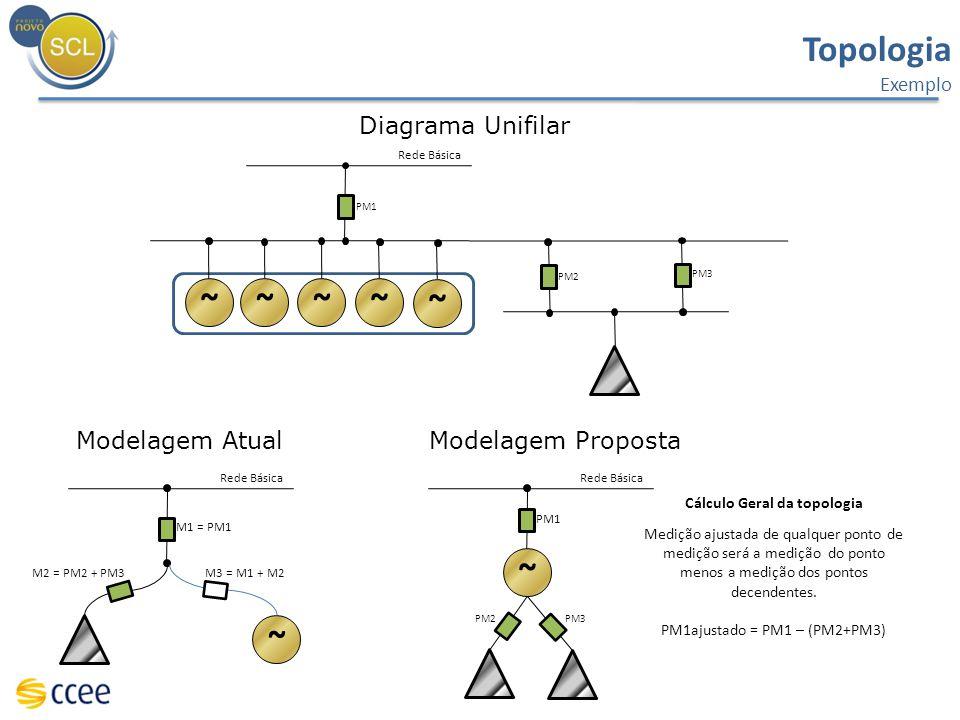Topologia Exemplo Diagrama Unifilar Rede Básica ~~~~ PM2 PM3 PM1 ~ Rede Básica M1 = PM1 M2 = PM2 + PM3 ~ M3 = M1 + M2 Modelagem AtualModelagem Propost