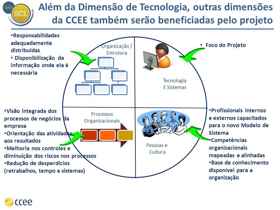 Organização / Estrutura Pessoas e Cultura Processos Organizacionais Tecnologia E Sistemas Profissionais internos e externos capacitados para o novo Mo