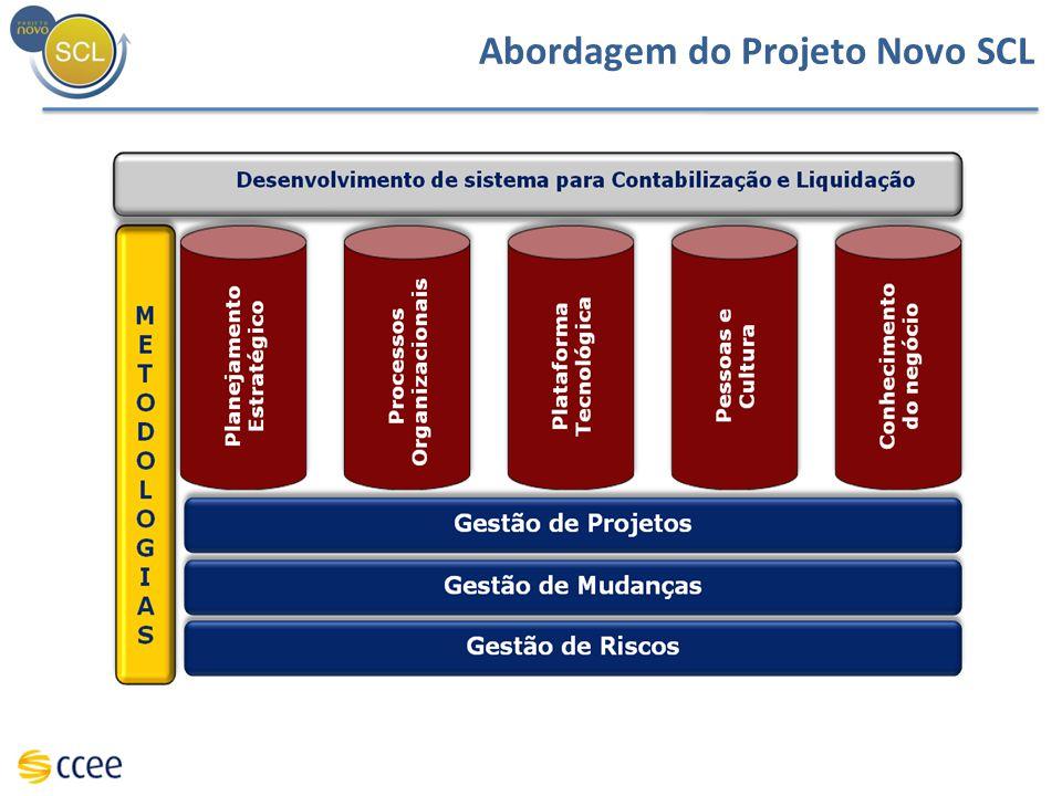 Visão Geral do projeto Novo SCL ANTE- PROJETO Plano detalhado e Orçamento Execução do projeto Diretrizes Estratégicas Álgebra Simplificada Caderno Detalhado de Regras Álgebra Simplificada Caderno Detalhado de Regras Novo conjunto de PdC´s Processos Organizacionais (2011) Plataforma tecnológica atualizada Novo modelo de divulgação de resultados Dimensões do projeto Produtos do projeto Regras de Comercialização Rotinas e Procedimentos Processos Organizacionais Novo sistema de Contabilização e Liquidação Tecnologia Planejamento Estratégico Agente Genérico Topologia Patamarização Simplificação de Regras Contratos Sucessão