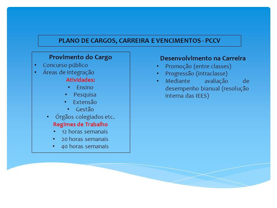 PLANO DE CARGOS, CARREIRA E VENCIMENTOS - PCCV Provimento do Cargo Concurso público Áreas de integração Atividades: Ensino Pesquisa Extensão Gestão Órgãos colegiados etc.