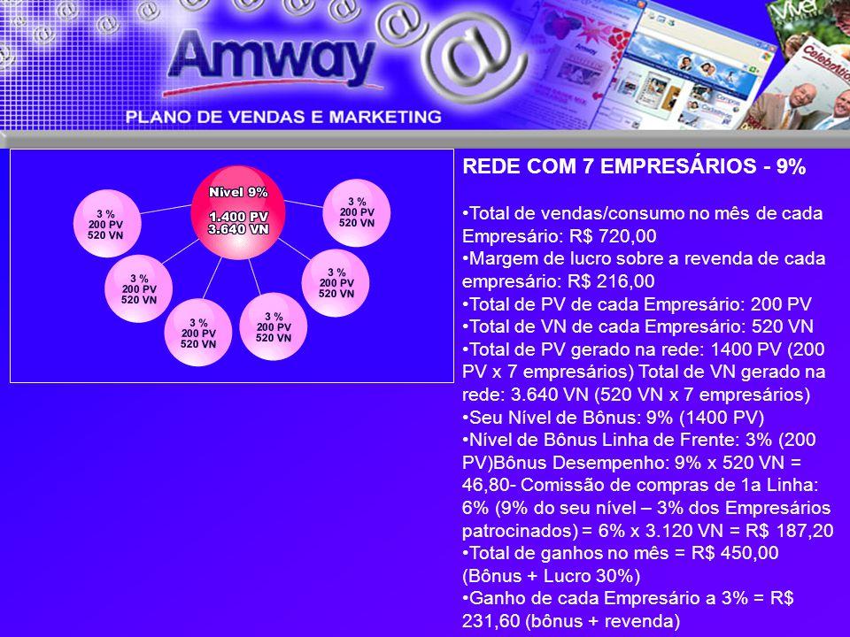 REDE COM 7 EMPRESÁRIOS - 9% Total de vendas/consumo no mês de cada Empresário: R$ 720,00 Margem de lucro sobre a revenda de cada empresário: R$ 216,00