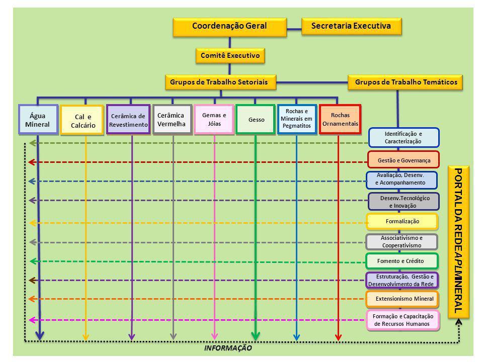 Comitê Executivo Coordenação Geral Cerâmica Vermelha Cerâmica de Revestimento Gesso Rochas e Minerais em Pegmatitos Identificação e Caracterização Gestão e Governança Avaliação, Desenv.