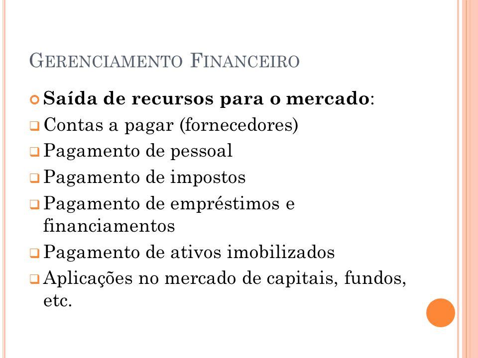 G ERENCIAMENTO F INANCEIRO Saída de recursos para o mercado : Contas a pagar (fornecedores) Pagamento de pessoal Pagamento de impostos Pagamento de em
