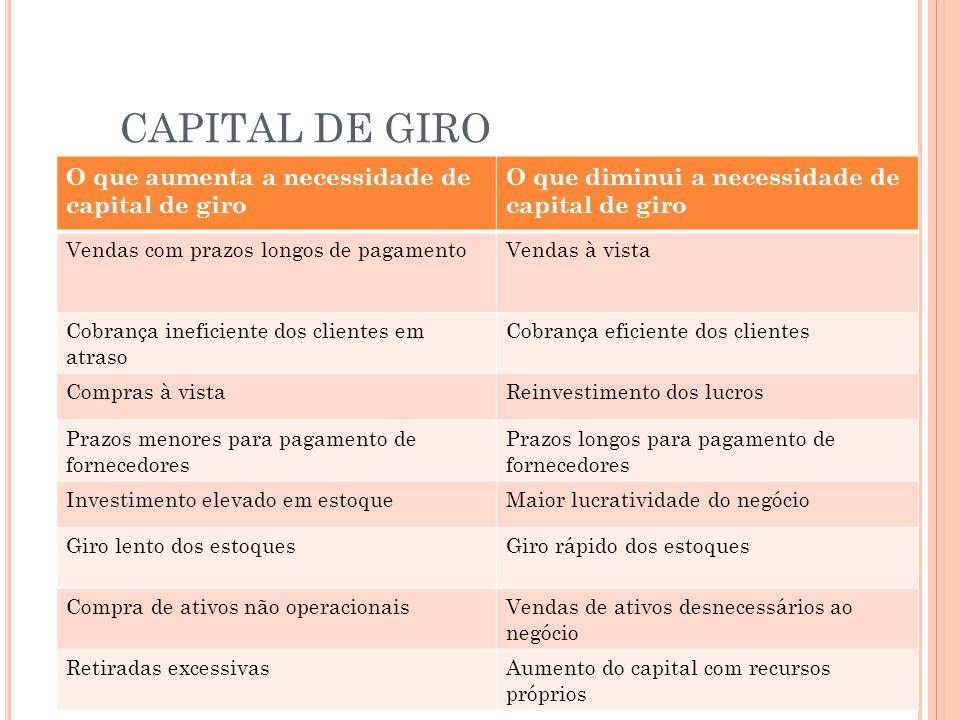 CAPITAL DE GIRO O que aumenta a necessidade de capital de giro O que diminui a necessidade de capital de giro Vendas com prazos longos de pagamentoVen