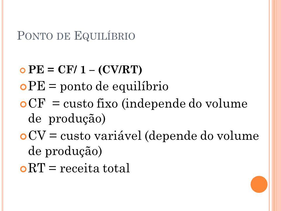 P ONTO DE E QUILÍBRIO PE = CF/ 1 – (CV/RT) PE = ponto de equilíbrio CF = custo fixo (independe do volume de produção) CV = custo variável (depende do