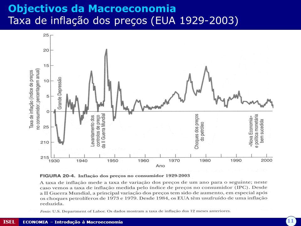 11 ISEL ECONOMIA – Introdução à Macroeconomia Objectivos da Macroeconomia Taxa de inflação dos preços (EUA 1929-2003)