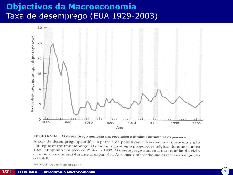 10 ISEL ECONOMIA – Introdução à Macroeconomia Objectivos da Macroeconomia Estabilidade dos preços / IPC / Taxa de inflação O terceiro objectivo macroeconómico é a manutenção da estabilidade dos preços.