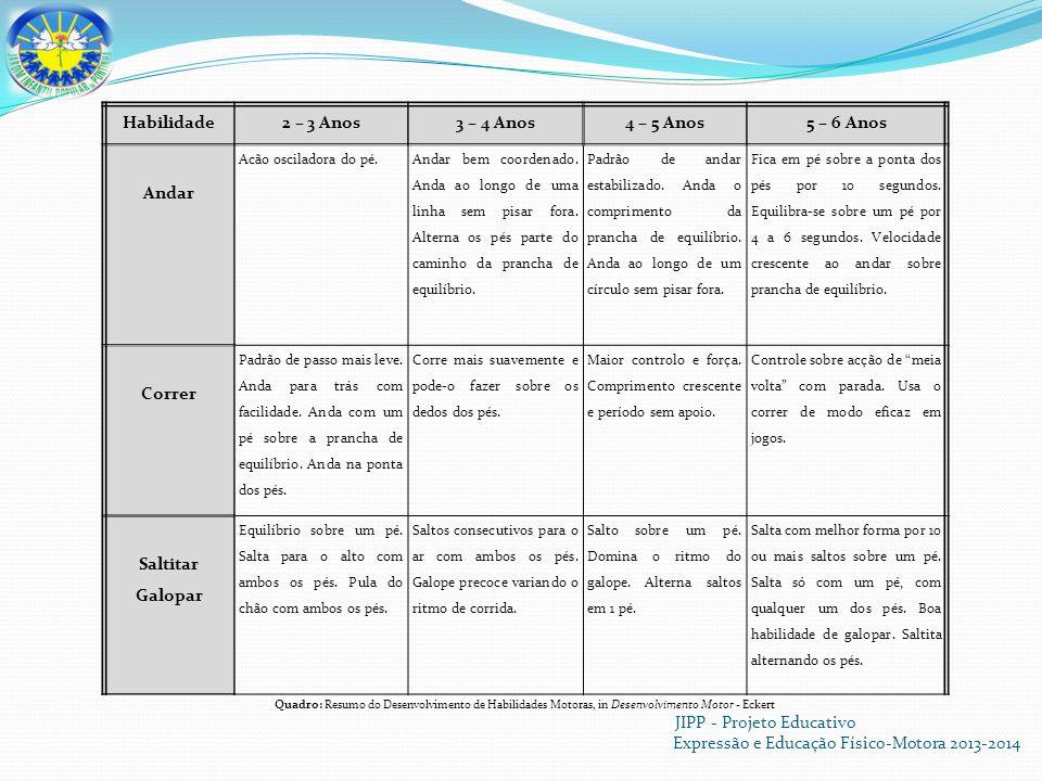 JIPP - Projeto Educativo Expressão e Educação Físico-Motora 2013-2014 Habilidade2 – 3 Anos3 – 4 Anos4 – 5 Anos5 – 6 Anos Andar Acão osciladora do pé.