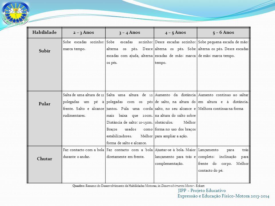 JIPP - Projeto Educativo Expressão e Educação Físico-Motora 2013-2014 Habilidade2 – 3 Anos3 – 4 Anos4 – 5 Anos5 – 6 Anos Subir Sobe escadas sozinho: marca tempo.