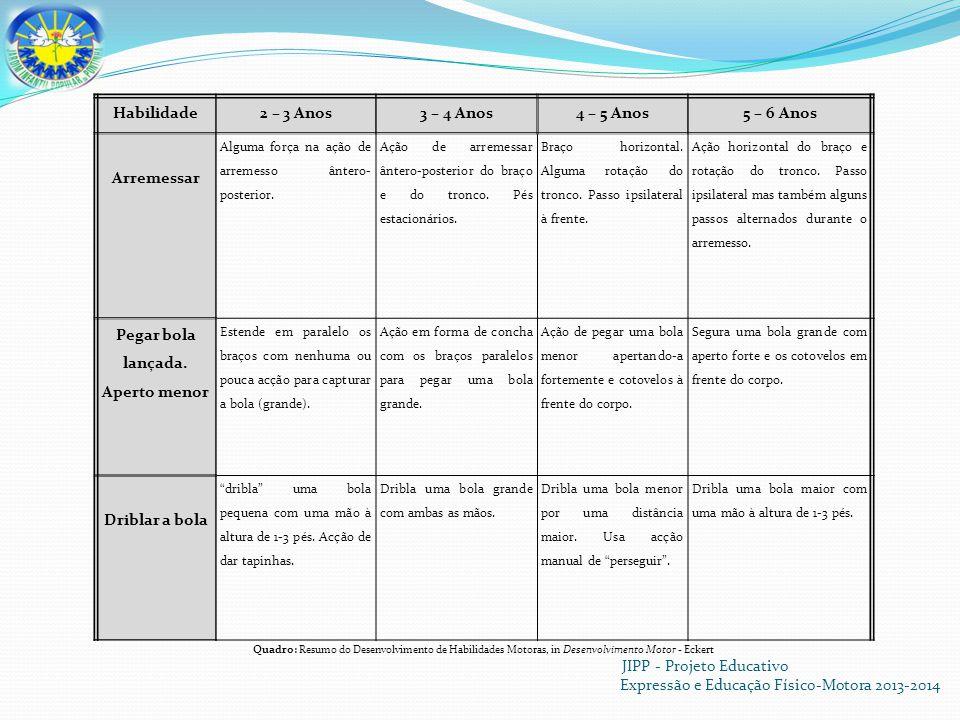 JIPP - Projeto Educativo Expressão e Educação Físico-Motora 2013-2014 Habilidade2 – 3 Anos3 – 4 Anos4 – 5 Anos5 – 6 Anos Arremessar Alguma força na ação de arremesso ântero- posterior.