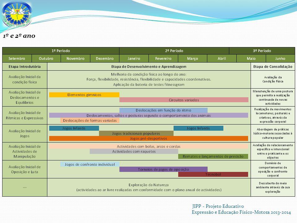 JIPP - Projeto Educativo Expressão e Educação Físico-Motora 2013-2014 1º e 2º ano