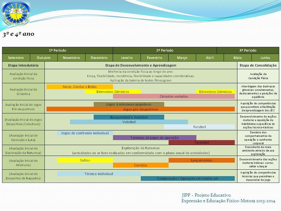 JIPP - Projeto Educativo Expressão e Educação Físico-Motora 2013-2014 3º e 4º ano