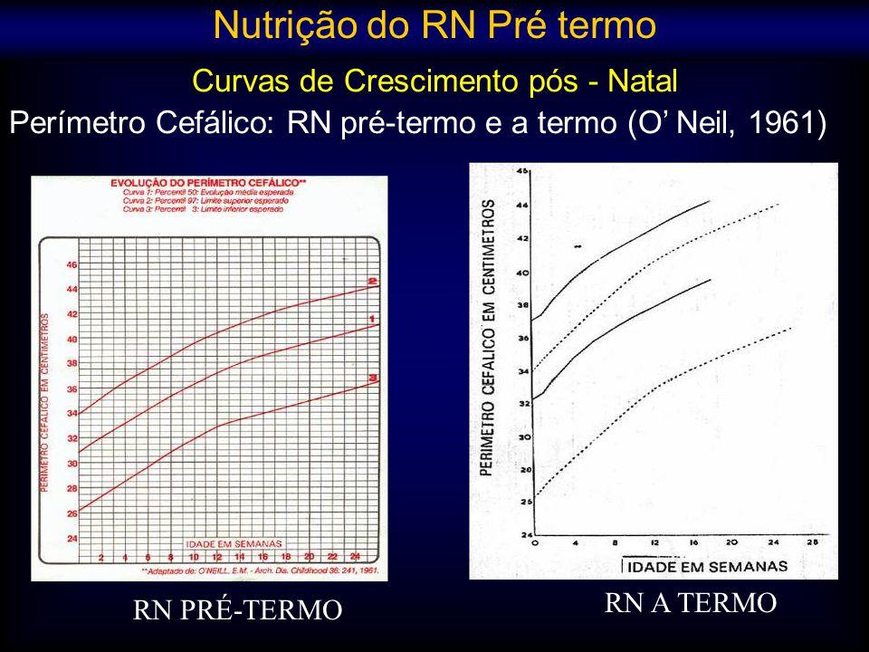 Curvas de Crescimento pós - Natal Perímetro Cefálico: RN pré-termo e a termo (O Neil, 1961) Nutrição do RN Pré termo RN PRÉ-TERMO RN A TERMO