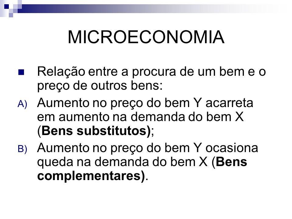 MICROECONOMIA Relação entre a procura de um bem e o preço de outros bens: A) Aumento no preço do bem Y acarreta em aumento na demanda do bem X (Bens substitutos); B) Aumento no preço do bem Y ocasiona queda na demanda do bem X (Bens complementares).