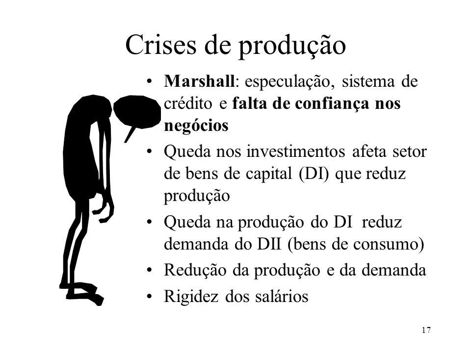 17 Crises de produção Marshall: especulação, sistema de crédito e falta de confiança nos negócios Queda nos investimentos afeta setor de bens de capital (DI) que reduz produção Queda na produção do DI reduz demanda do DII (bens de consumo) Redução da produção e da demanda Rigidez dos salários