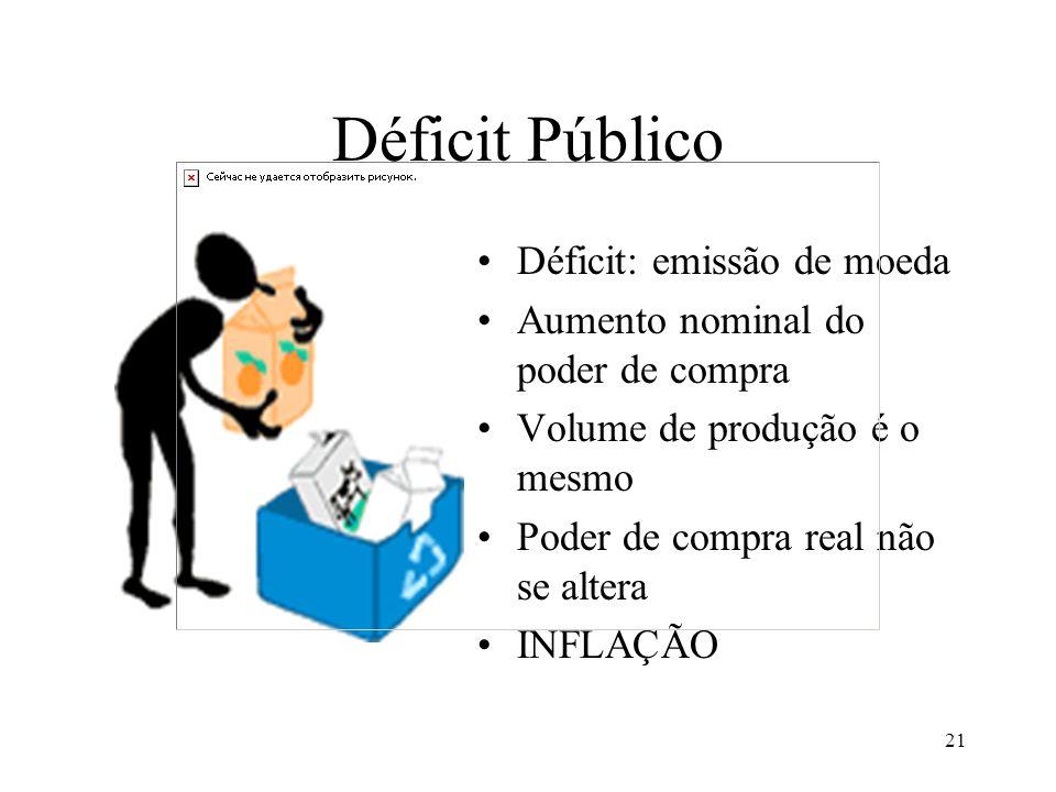 21 Déficit Público Déficit: emissão de moeda Aumento nominal do poder de compra Volume de produção é o mesmo Poder de compra real não se altera INFLAÇÃO